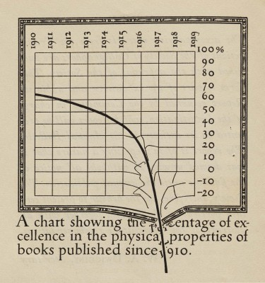 W. A. Dwiggins, detail from Extracts from an Investigation into the Physical Properties of Books, as They are at Present Published, Undertaken by the Society of Calligraphers. (Boston: W. A. Dwiggins and L. B Siegfried, 1919). Collection of Letterform Archive.